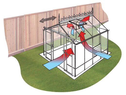 قبل از انتخاب فن سیرکوله گلخانه به چه نکاتی توجه کنید