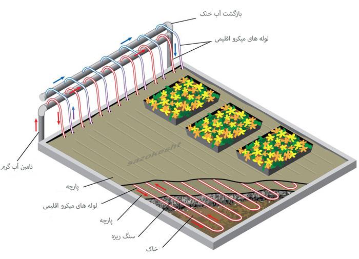 مشخصات فنی بویلر و گرمایش از کف گلخانه