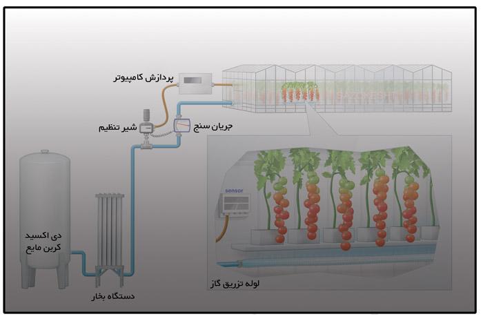 تاثیر تزریق دی اکسید کربن بر محصولات